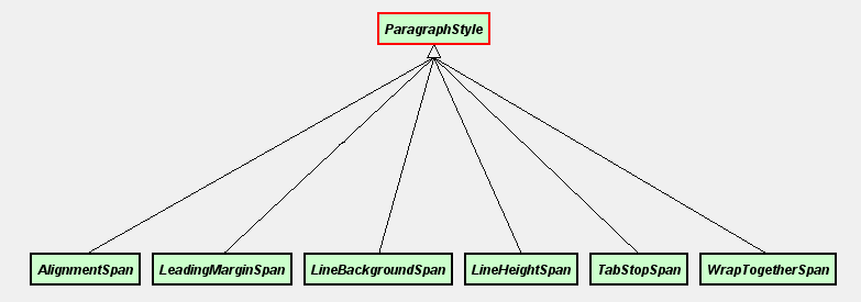 cdparagraphstyle